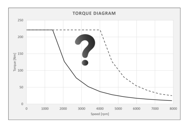 electrospindles with torque and power characteristics that can be customized according to the application